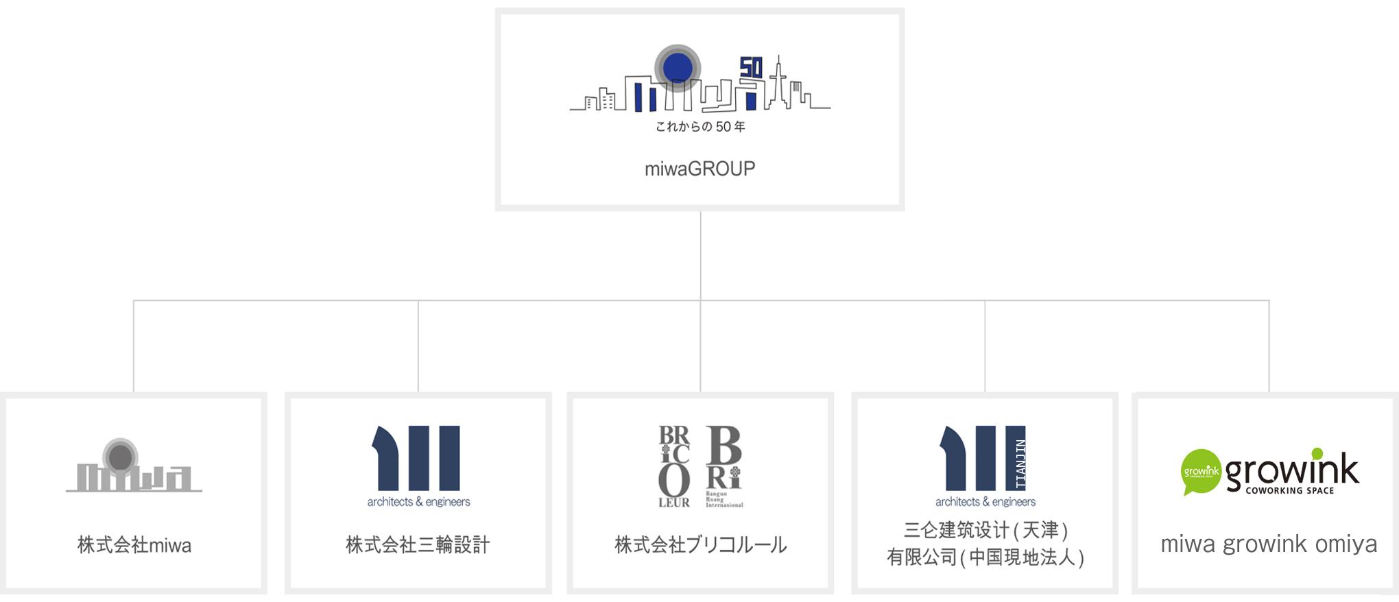 miwaグループ概要図